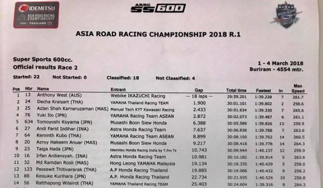 FIM Asia Racing Championships